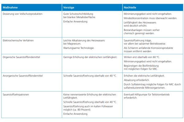 Vor- und Nachteile wasserseitiger Schutzmaßnahmen gegen Sauerstoffkorrosion (MIC = mikrobiell induzierte Korrosion).