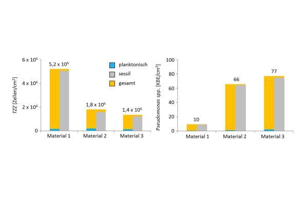 """Über beide Testsysteme sowie alle Probennahmen gemittelte und nach Material zusammengefasste Werte zu den planktonischen (blau) und sessilen (grau) Totalzellzahlen (TZZ), koloniebildenden Einheiten von """"Pseudomonas spp."""" (KBE) sowie deren Summen aus planktonischer und sessiler Phase (gelb). Alle Werte wurden anhand der unterschiedlichen Oberflächen-/Volumenverhältnisse pro Quadratzentimeter berechnet."""