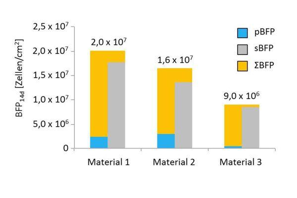 """Resultatauszug aus dem Labortest """"BioMig"""" für die drei in den Testsystemen eingesetzten Materialien (pBFP = planktonisches BFP, sBFP = sessiles BFP sowie ΣBFP, die Summe aus planktonischer und sessiler Phase)."""