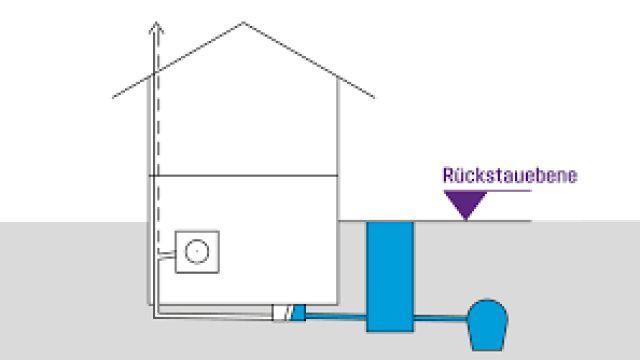 Das Bild zeigt eine Grafik zur Rückstauebene von der Kessel AG.