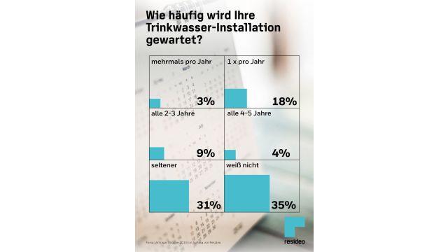 Ergebnisse einer forsa-Umfrage zum Thema Trinkwasserinstallationen graphisch aufbereitet.