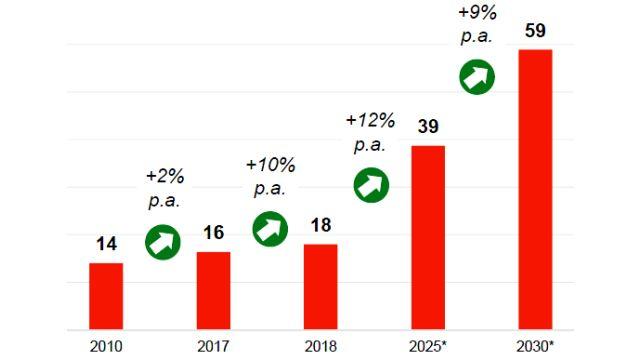 Das Balken-Diagramm zeigt Verkaufsziele von 2010 bis 2030.