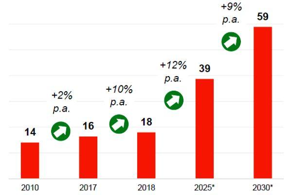 Das Verkaufsziel bis zum Jahr 2030: weltweit 60 Mio. Wärmepumpen