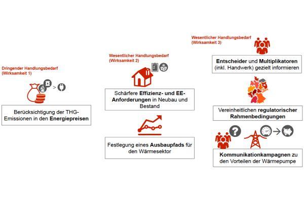 """Der dringende und wesentliche Handlungsbedarf, welcher in der PwC-Studie """"Chancen und Risiken für die deutsche Heizungsindustrie im globalen Wettbewerb"""" im Auftrag des BWP beschrieben ist."""