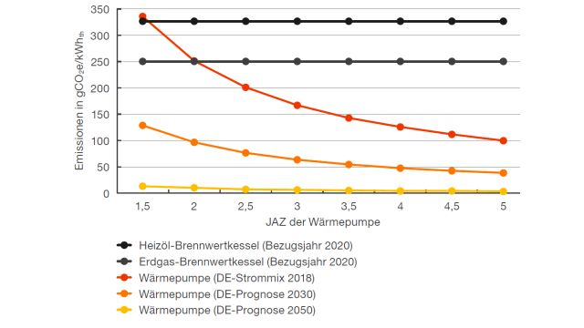 Das Diagramm zeigt die spezifischen CO2-Emissionen je erzeugter Kilowattstunde Wärme im Vergleich.