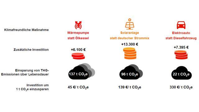 Die Grafik zeigt einen Vergleich bei der Reduzierung von CO2-Emissionen verschiedener Maßnahmen.