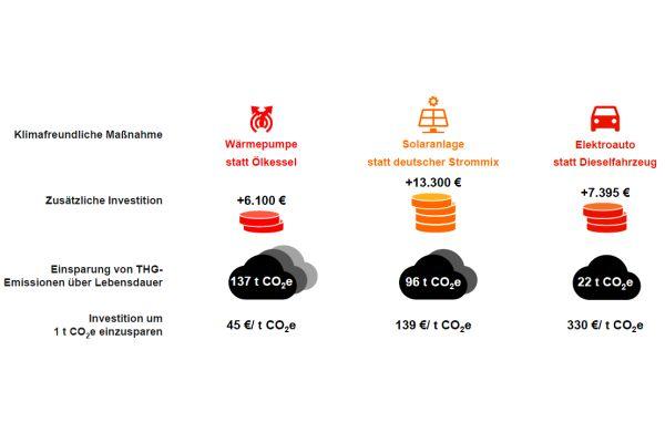 Zusätzliche Investitionen und CO2-Vermeidungskosten: Der Heizungstausch mit Wärmepumpe ist – im direkten Vergleich mit dem E-Auto beispielsweise – ein effektives Mittel, CO2 einzusparen.