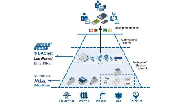 Das Bild zeigt eine Grafik über eine offene Datenkommunikation auf allen Ebenen.