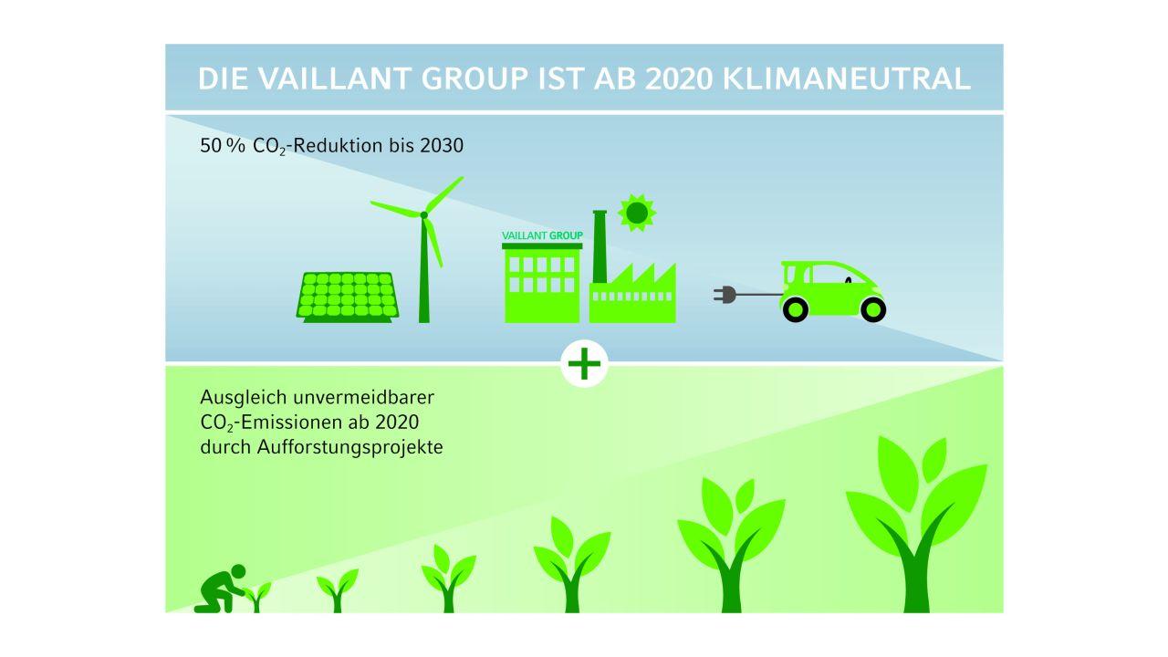 Die Vaillant Group wird klimaneutral