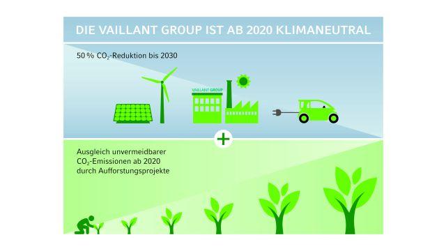 Infografik zur Klimastrategie von Vaillant.
