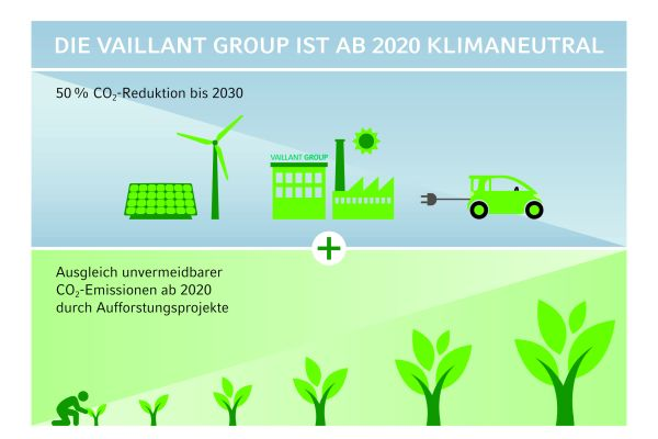 Die Vaillant Group wird klimaneutral