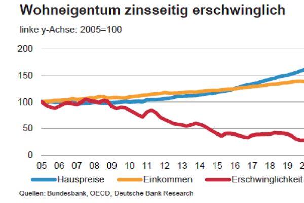 Wohnpreise befeuern Inflation