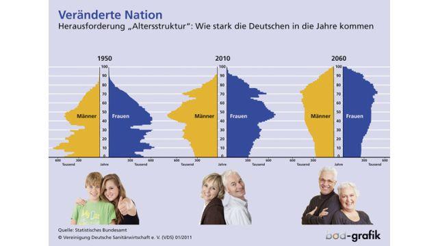 Das Bild zeigt eine Grafik zum demografischen Wandel.