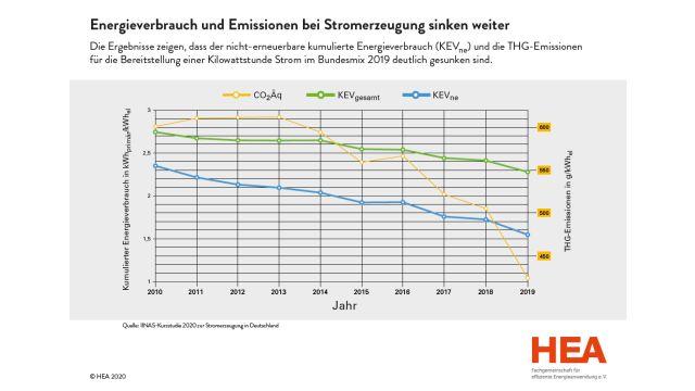 Das Diagramm zeigt den Energieverbrauch und Emissionen bei der Stromerzeugung von 2010 bis 2019.