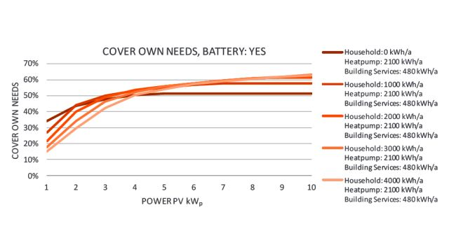 Das Diagramm zeigt den Eigenbedarfdeckungsanteil für eine Installation, bestehend aus Photovoltaik (PV), Wärmepumpe und Batterie für Heizung, Lüftung und Warmwasserbereitung.