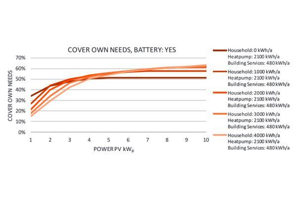 Eigenbedarfdeckungsanteil für eine Installation, bestehend aus Photovoltaik (PV), Wärmepumpe und Batterie für Heizung, Lüftung und Warmwasserbereitung.