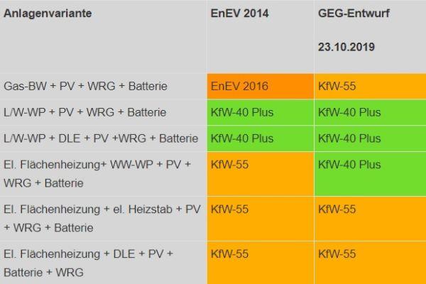GEG-konforme Anlagenkombinationen für ein Einfamilienhaus, die das jeweilige KfW-Anforderungsniveau erreichen (L/W-WP = Luft/Wasser-Wärmepumpe, WRG = Lüftung mit Wärmerückgewinnung, DLE = Elektro-Durchlauferhitzer, WW-WP = Warmwasser-Wärmepumpe).