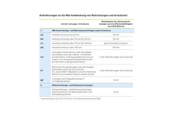 Anforderungen an die Wärmedämmung von Rohrleitungen und Armaturen.