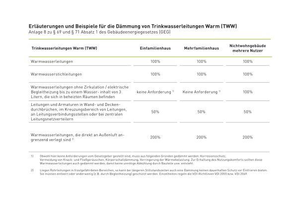 Erläuterungen und Beispiele für die Dämmung von Trinkwasserleitungen warm (TWW).