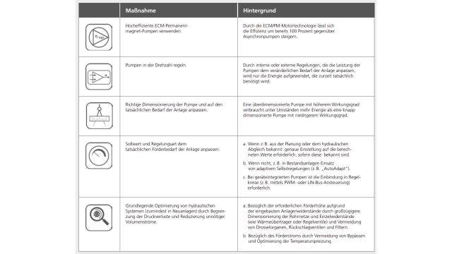 Die Tabelle zeigt fünf Schritte zur Energieeinsparung bei Umwälzpumpen.