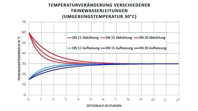 Grafische Darstellung der Temperaturveränderungen in Trinkwasserleitungen