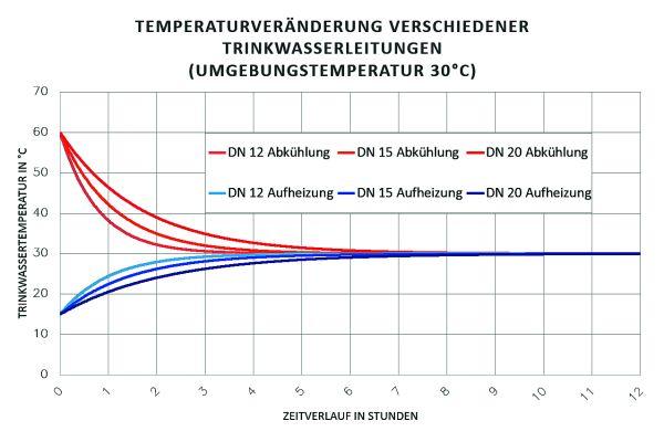Abbildung 1: Temperaturveränderung verschiedener Trinkwasserleitungen in verschiedenen, 100 Prozent gedämmten Tinkwasserleitungen bei einer konstanten Umgebungstemperatur von 30 °C.