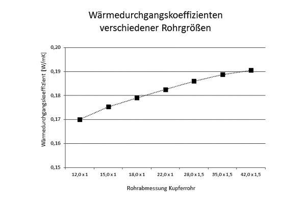 Abbildung 2: Die Wärmedurchgangskoeffizienten verschiedener Rohrgrößen weichen nur geringfügig voneinander ab.