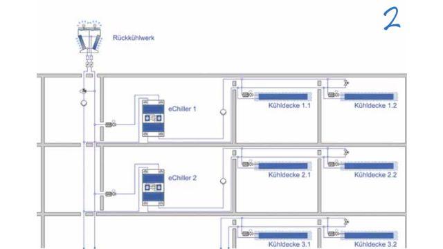 Beispielhafte schematische Darstellung mehrerer Kaltwassersätze zur Gebäudekühlung über Kühldecken.