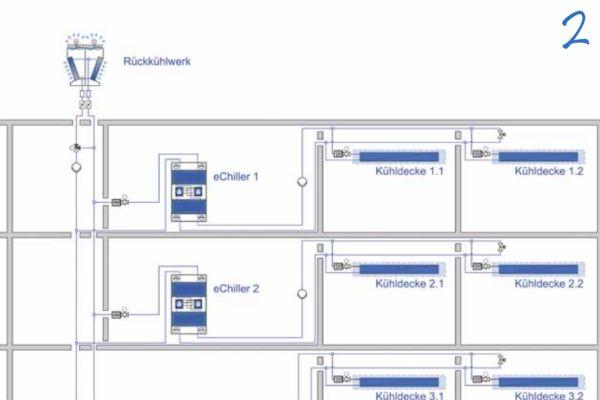 Beispielhafte schematische Darstellung mehrerer Kaltwassersätze zur Gebäudekühlung über Kühldecken – optimal hierfür sind Kaltwasser-Vorlauftemperaturen in einem Bereich von 16 bis 22 °C.