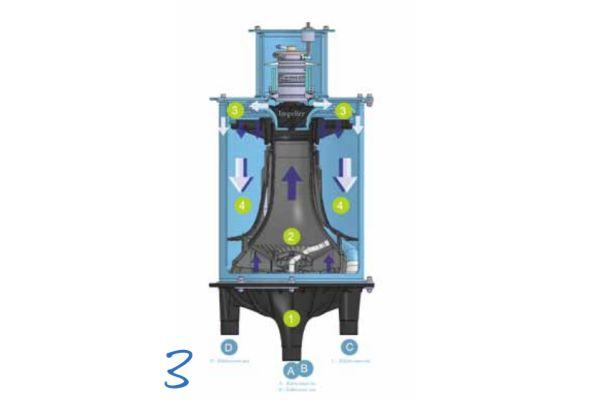 Im Kältemodul findet die Direktverdampfung von Wasser im vakuumdichten, geschlossenen Kreislauf statt. Das Modul besteht dabei im Wesentlichen aus den bereits von herkömmlichen Kaltwassererzeugern bekannten Komponenten Verdampfer (1), Verdichter (2), Verflüssiger (3) und Expansionsorgan (4).