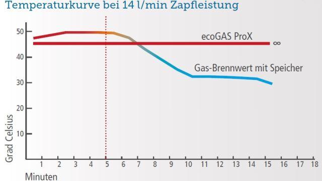 Das Diagramm zeigt einen Vergleich zwischen einem herkömmlichen Gas-Brennwertgerät mit Speicher und dem
