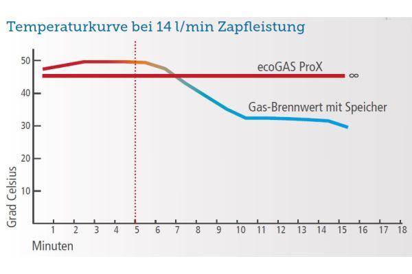 """Anlagenvergleich: Bereits nach fünf Minuten fällt die Temperatur bei einem herkömmlichen Gas-Brennwertgerät mit Speicher deutlich ab. Dies führt zu einem merklichen Verlust des Warmwasserkomforts. Der neue """"ecoGaS ProX"""" ist dagegen in der Lage, das Temperaturniveau konstant zu halten. Möglich macht dies der speziell entwickelte """"Xtra""""-Wärmeübertrager."""