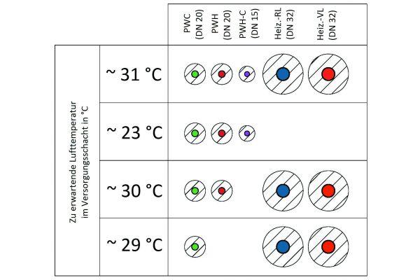 Abbildung 3: Zu erwartende Lufttemperaturen innerhalb eines Raumes mit 60 Kubikmetern Volumen und warmgehenden Leitungen (60 °C).