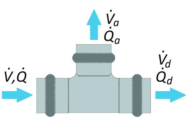 Abbildung 4: Aufteilung der Volumen- und Wärmeströme in einem Knotenpunkt.