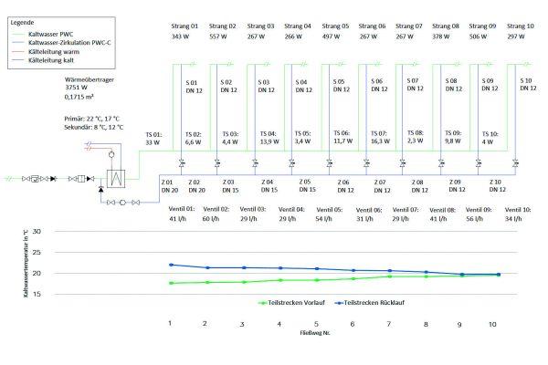 Abbildung 5: Beispielhafte Differenzdruck- und Volumenstromverteilung (oben) und Temperaturverteilung nach hydraulischem Abgleich des Kaltwasser-Zirkulationssystems.