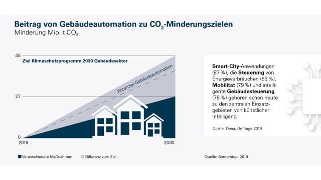 Die Grafik verdeutlicht den Beitrag von Gebäudeautomation zu CO2-Minderungszielen.