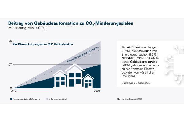 Sieben Fakten zur Wärmewende in Deutschland