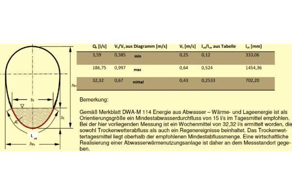 """Auszug aus dem Abwasserwärme-Kataster: Oldenburg, Ammergaustraße, mittlere Abwassertemperatur 10,33 °C. Da für eine Dimensionierung der nachträglich zu installierenden Wärmeübertragersysteme die zur Verfügung stehende effektive Wärmeübertragerfläche von großer Bedeutung ist, gibt die Auswertung unter anderem auch den """"Benetzten Kanalumfang"""" (lut in mm) innerhalb des Messzeitraums an."""