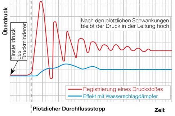 Die Grafik zeigt die Effizienz der Wasserschlagdämpfer.
