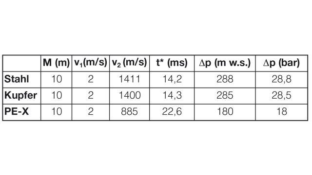 Das Bild zeigt eine Tabelle.