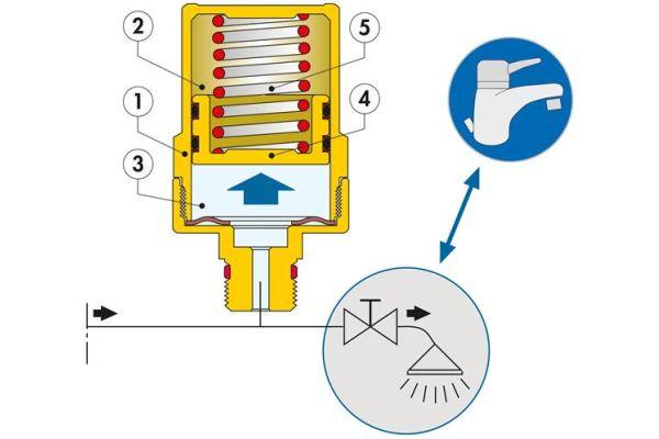 """Der Wasserschlagdämpfer der Serie """"525"""" besteht aus einem Zylinder (1), der von einem Kolben mit doppelter O-Ring-Dichtung (4) in zwei Kammern (2) und (3) unterteilt ist. Die geschlossene Kammer (2) enthält komprimierbare Luft und fungiert dadurch als Dämpfer. Die offene Kammer (3) ist direkt mit der Rohrleitung verbunden und wird mit Wasser aus der Anlage gefüllt. Der Druck des Wassers auf den Kolben wird sowohl durch die Änderung des Drucks der in der Kammer (2) enthaltenen Luft, als auch von der Gegenfeder (5) hinter dem Kolben in der Luftkammer ausgeglichen."""