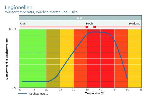 """""""PAUL"""": Mit Wassertechnik 4.0 gegen Legionellen"""