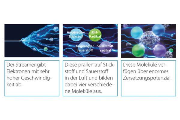 """Das """"Streamer"""" Zersetzungsverfahren in der """"Flash Streamer"""" Technologie von Daikin."""