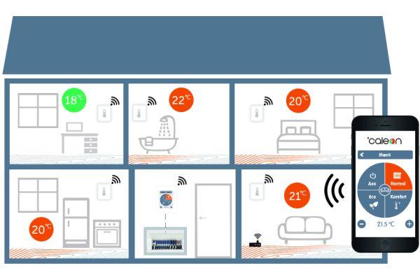 Systembeispiel 2: Funksensoren übermitteln die Raumtemperaturen drahtlos an Zentralthermostat und Verteiler.