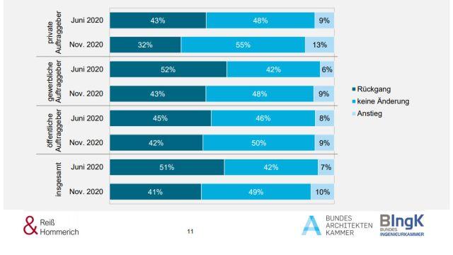 Der Anteil der Büros, die eine Verschlechterung der Auftragslage erwartet haben, ist im Vergleich zum Juni gesunken. Noch immer liegt er aber bei rund 40 Prozent.