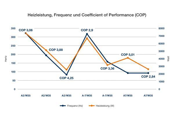 Den mit 5,01 höchsten COP im Test nach DIN EN 14511 erzielte die untersuchte Luft/Wasser-Wärmepumpe bei A7/W35 und 90 Hz.