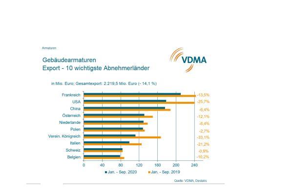 Deutschland rettet Bilanz der Gebäudearmaturen-Hersteller