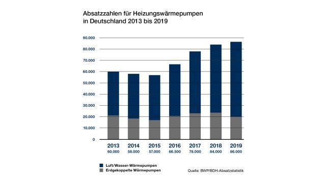 Absatzzahlen für Heizungswärmepumpen in Deutschland von 2013 bis 2019.
