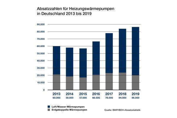 Im vergangenen Jahr wurden insgesamt 66.000 Luft/Wasser-Wärmepumpen verkauft.
