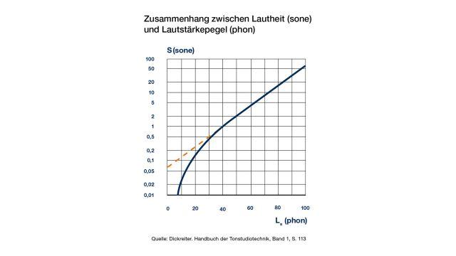 Das Diagramm zeigt den Zusammenhang zwischen Lautheit und Lautstärkepegel.
